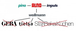 The Alno Group
